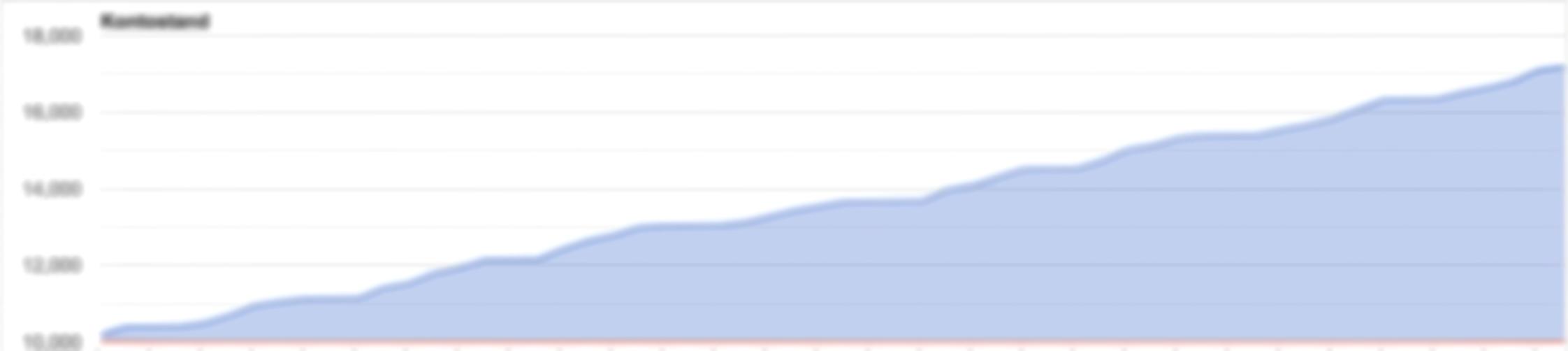 Trading Chart Blur
